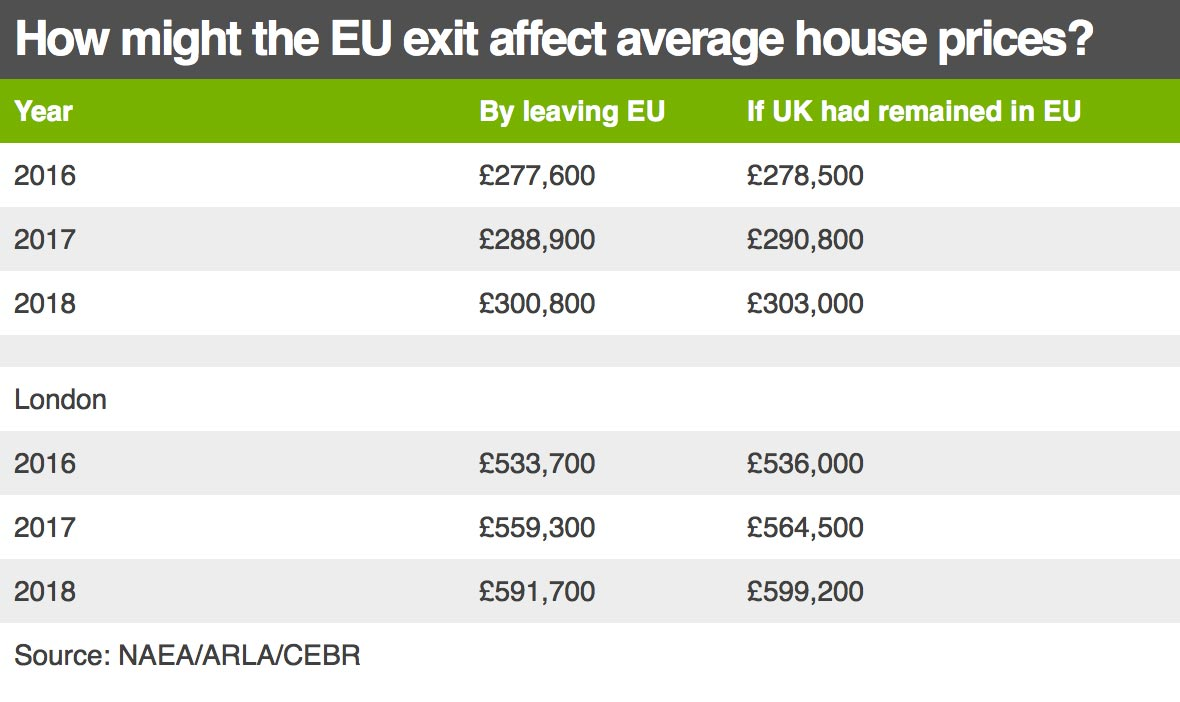 UK - house price table